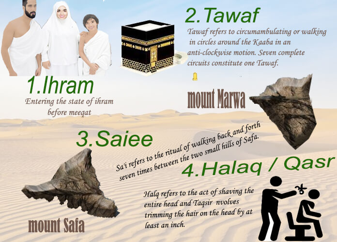 umrah guide staep by staep
